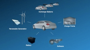 Project Better Place, a Palo Alto based electric vehicle infrastructure start-up, hopes to increase the use of electric vehicles by creating a public quick-charge and battery exchange infrastructure.  Concomitant with its ambitions, this small firm must court large automakers like Renault and Nissan and governments like Hawaii or Israel to help build the appropriate vehicles and stationary infrastructure.