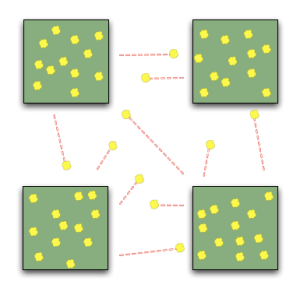 Brownian motion is the random movement in all directions of particles and molecules in a stationary fluid the product of their random collisions, which economists use to model random movements of stocks.  In a more general philosophical sense, the monetarist/neoclassical model of economies sees economies as composites of independently moving particles that respond to forces like supply and demand (price).